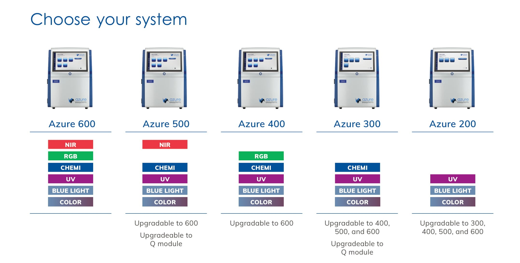 Azure Biosystems Imagine Systems